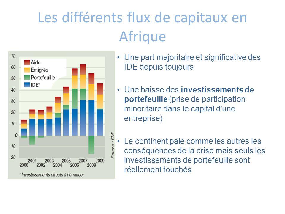 Les différents flux de capitaux en Afrique Une part majoritaire et significative des IDE depuis toujours Une baisse des investissements de portefeuill