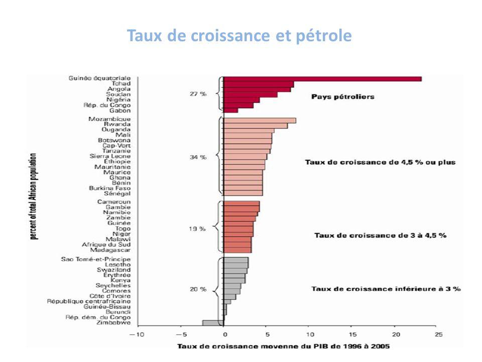 Taux de croissance et pétrole