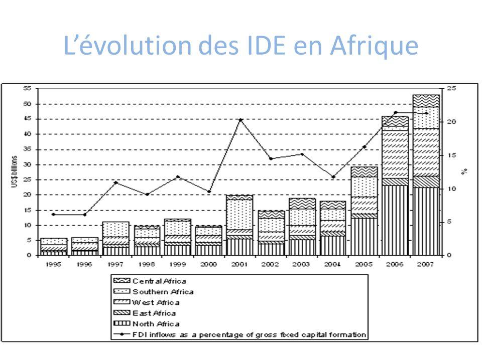 Lévolution des IDE en Afrique