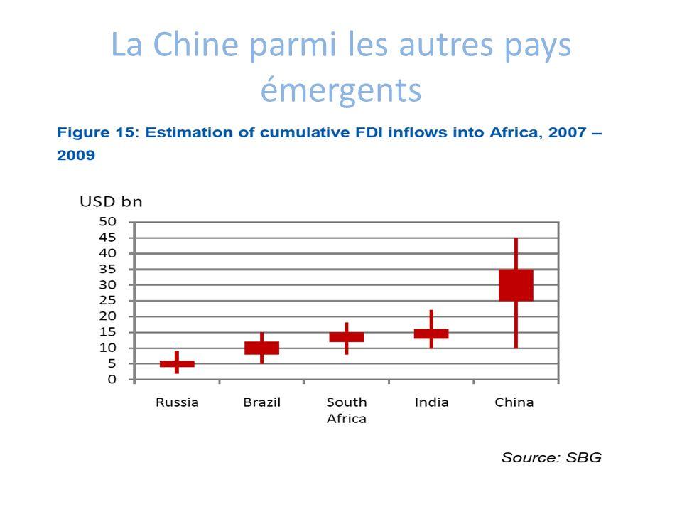 La Chine parmi les autres pays émergents