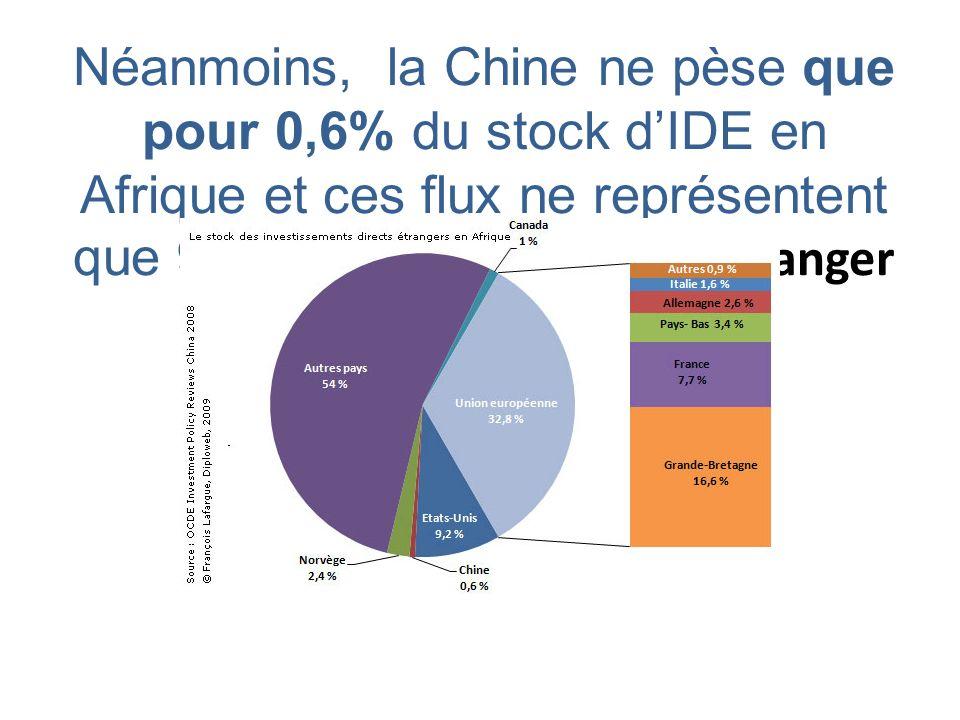 Néanmoins, la Chine ne pèse que pour 0,6% du stock dIDE en Afrique et ces flux ne représentent que 9% des IDE chinois à létranger