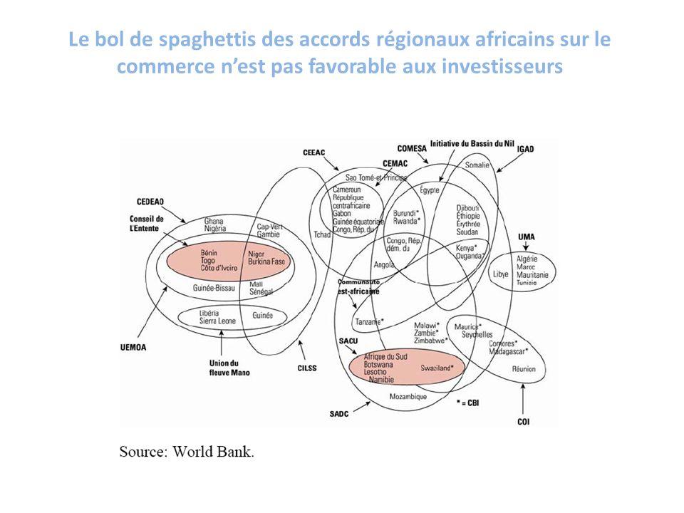 Le bol de spaghettis des accords régionaux africains sur le commerce nest pas favorable aux investisseurs