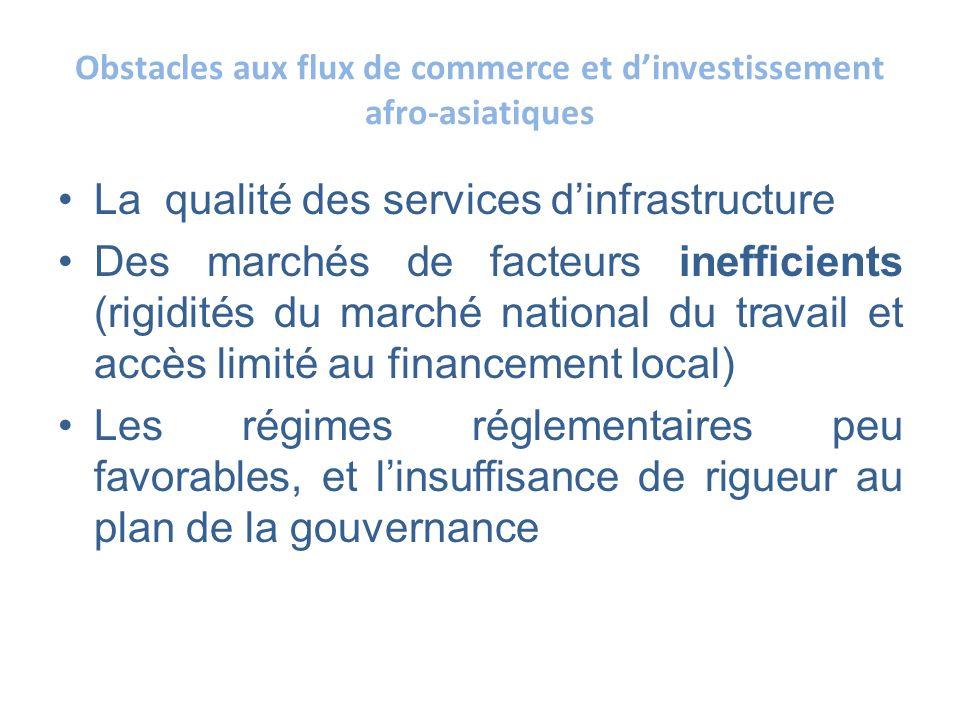 Obstacles aux flux de commerce et dinvestissement afro-asiatiques La qualité des services dinfrastructure Des marchés de facteurs inefficients (rigidi