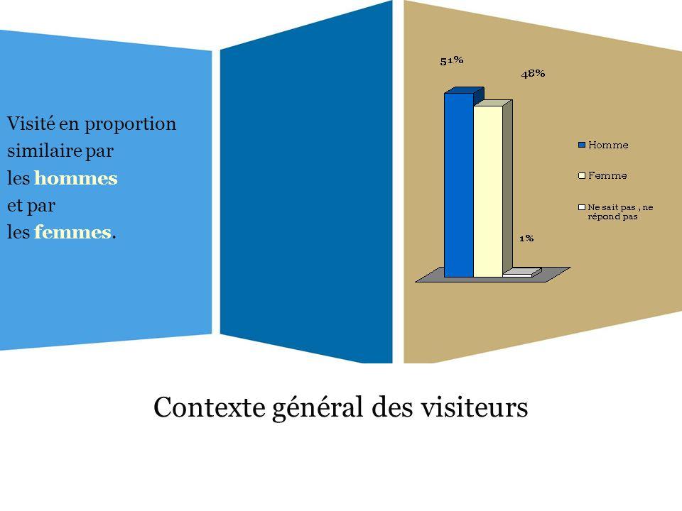 Contexte général des visiteurs Visité en proportion similaire par les hommes et par les femmes.