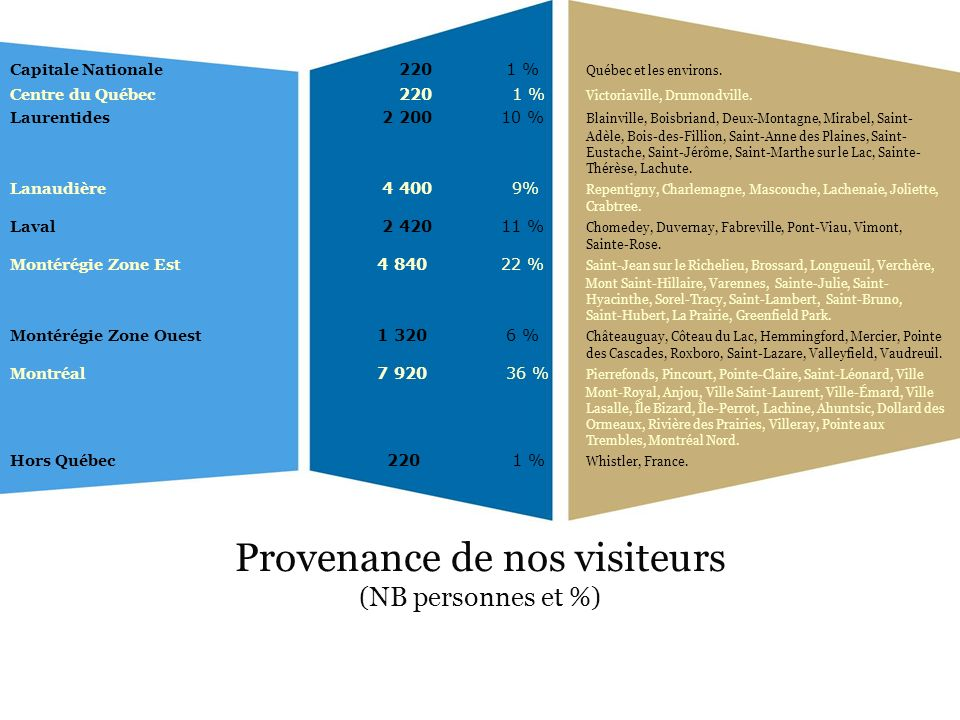 Provenance de nos visiteurs (NB personnes et %) Capitale Nationale 220 1 % Québec et les environs. Centre du Québec 220 1 % Victoriaville, Drumondvill