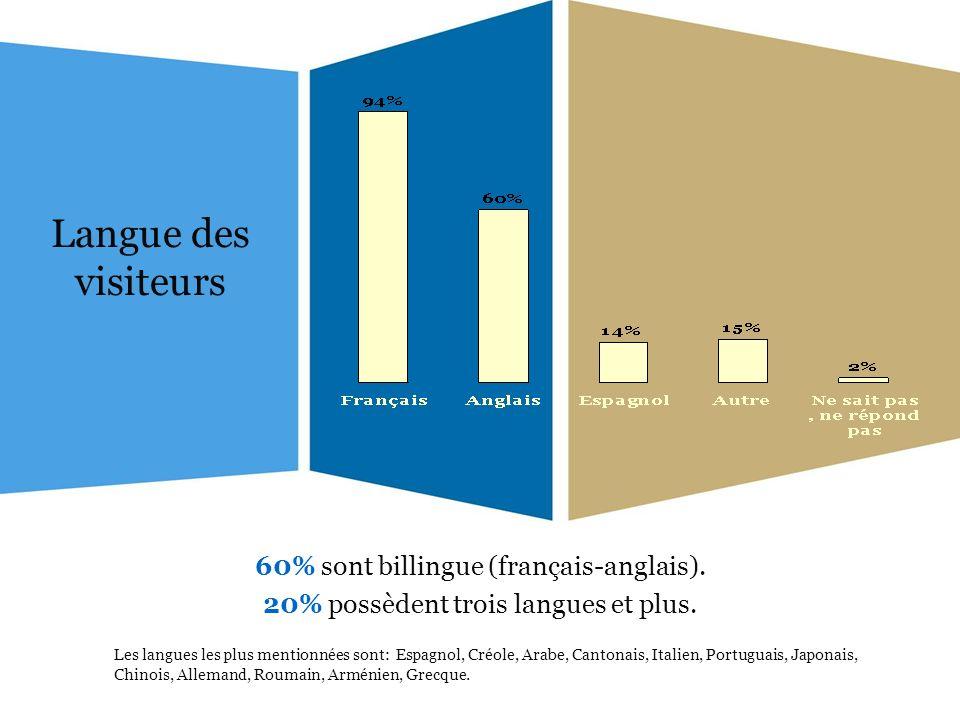 Langue des visiteurs 60% sont billingue (français-anglais). 20% possèdent trois langues et plus. Les langues les plus mentionnées sont: Espagnol, Créo