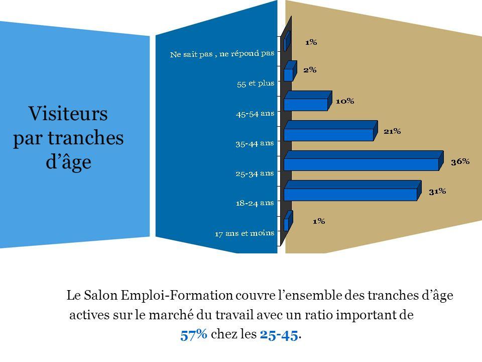 Visiteurs par tranches dâge Le Salon Emploi-Formation couvre lensemble des tranches dâge actives sur le marché du travail avec un ratio important de 57% chez les 25-45.