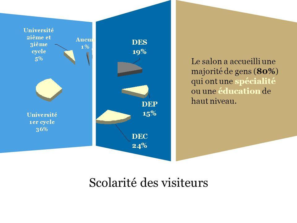 Scolarité des visiteurs Le salon a accueilli une majorité de gens (80%) qui ont une spécialité ou une éducation de haut niveau.