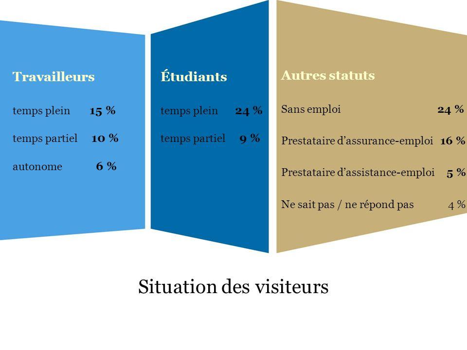 Situation des visiteurs Autres statuts Sans emploi 24 % Prestataire dassurance-emploi 16 % Prestataire dassistance-emploi 5 % Ne sait pas / ne répond