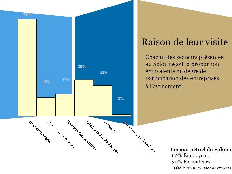 Raison de leur visite Chacun des secteurs présentés au Salon reçoit la proportion équivalente au degré de participation des entreprises à lévénement.