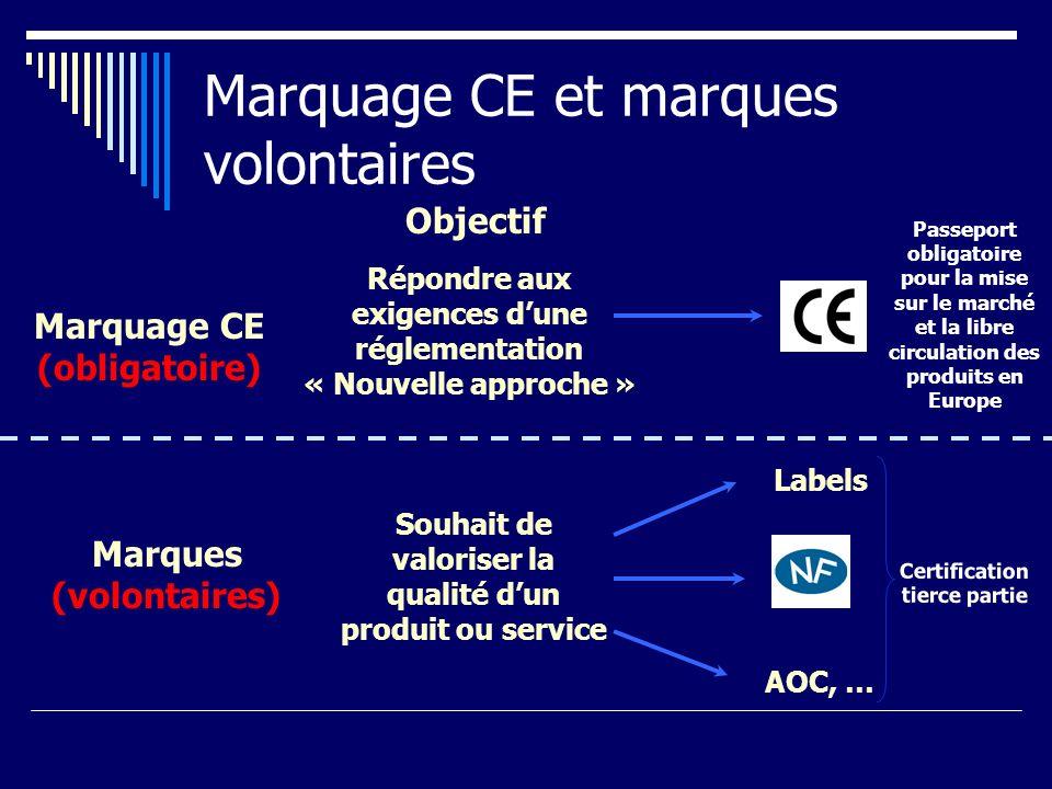 Marquage CE et marques volontaires Souhait de valoriser la qualité dun produit ou service Labels AOC, … Répondre aux exigences dune réglementation « N