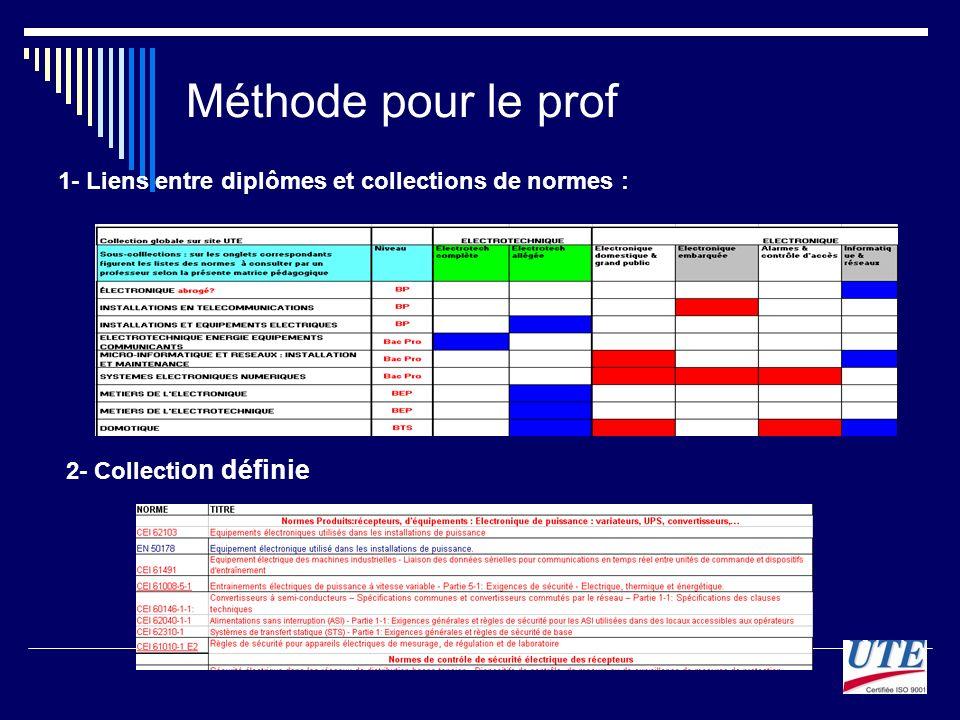 Méthode pour le prof 1- Liens entre diplômes et collections de normes : 2- Collecti on définie