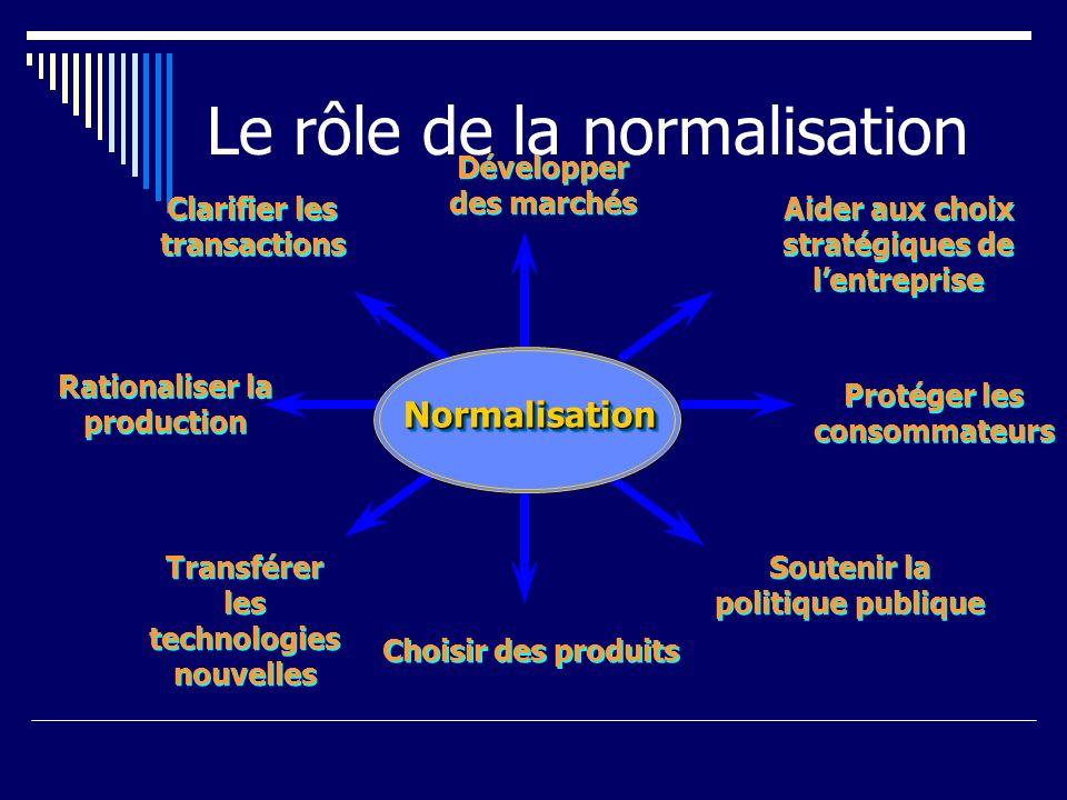 Le rôle de la normalisation NormalisationNormalisation Développer des marchés Développer des marchés Clarifier les transactions Rationaliser la produc