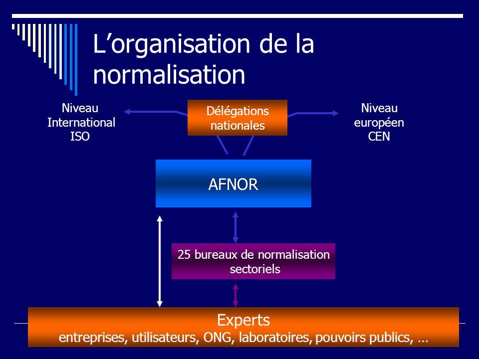 Lorganisation de la normalisation AFNOR Experts entreprises, utilisateurs, ONG, laboratoires, pouvoirs publics, … Niveau International ISO Niveau euro