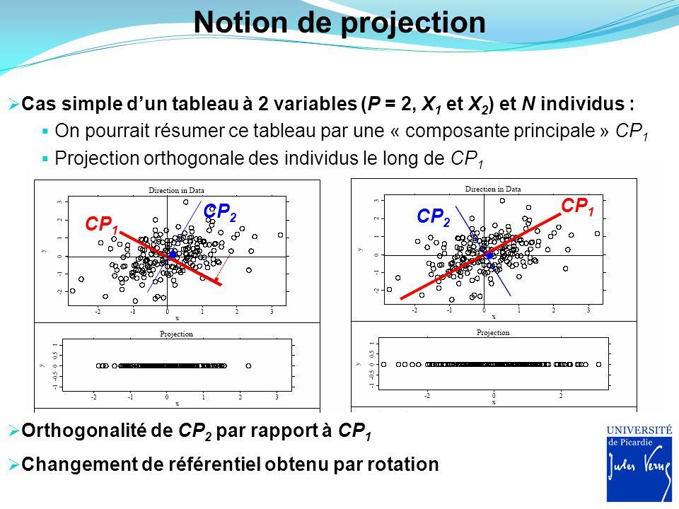 Notion de projection Changement de référentiel obtenu par rotation Cas simple dun tableau à 2 variables (P = 2, X 1 et X 2 ) et N individus : On pourr