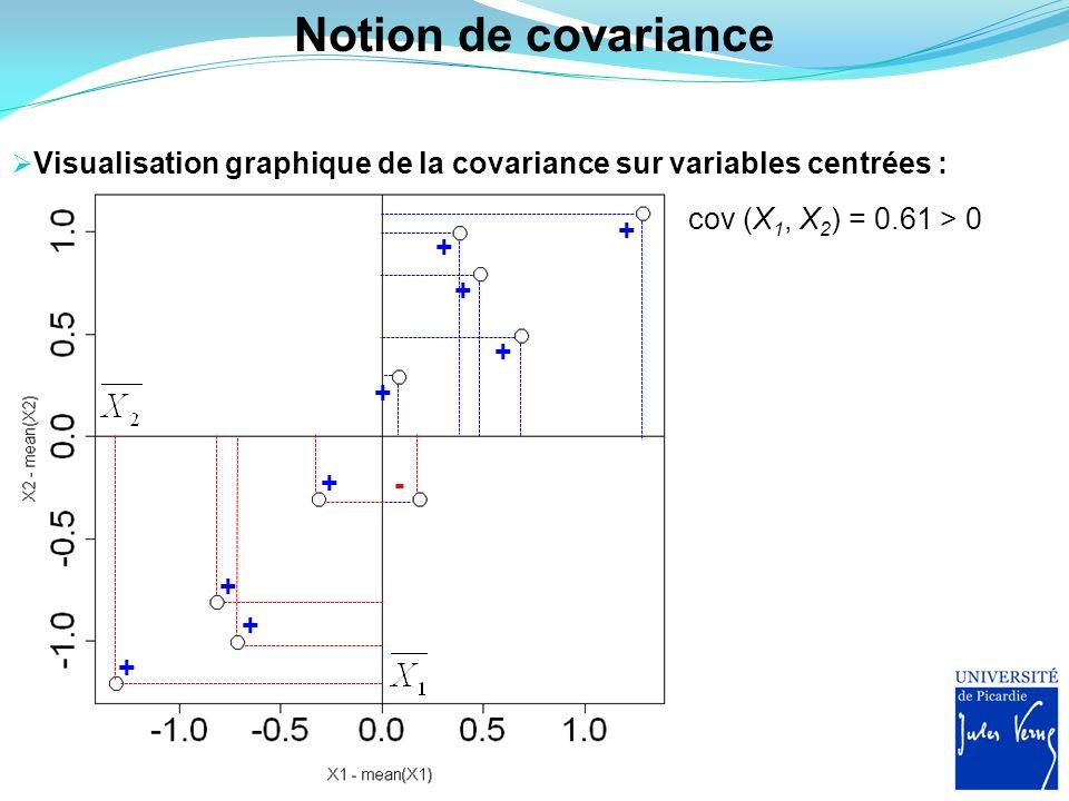Notion de covariance Visualisation graphique de la covariance sur variables centrées : + + + + + + + + + - cov (X 1, X 2 ) = 0.61 > 0