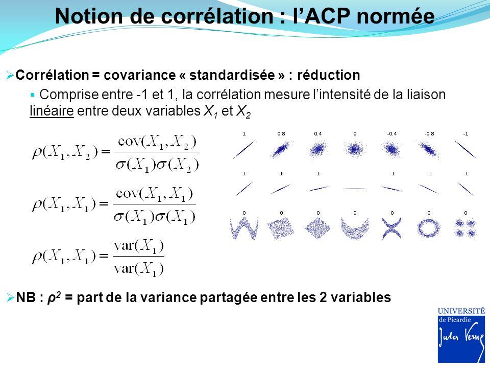 Notion de corrélation : lACP normée Corrélation = covariance « standardisée » : réduction Comprise entre -1 et 1, la corrélation mesure lintensité de