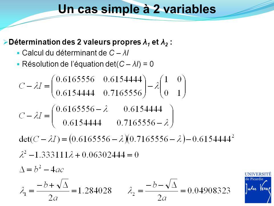 Un cas simple à 2 variables Détermination des 2 valeurs propres λ 1 et λ 2 : Calcul du déterminant de C – λI Résolution de léquation det(C – λI) = 0