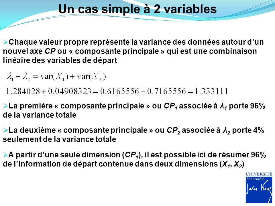 Un cas simple à 2 variables Chaque valeur propre représente la variance des données autour dun nouvel axe CP ou « composante principale » qui est une