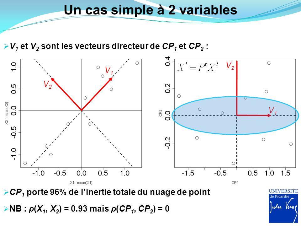 Un cas simple à 2 variables V 1 et V 2 sont les vecteurs directeur de CP 1 et CP 2 : V1V1 V2V2 V1V1 V2V2 NB : ρ(X 1, X 2 ) = 0.93 mais ρ(CP 1, CP 2 )