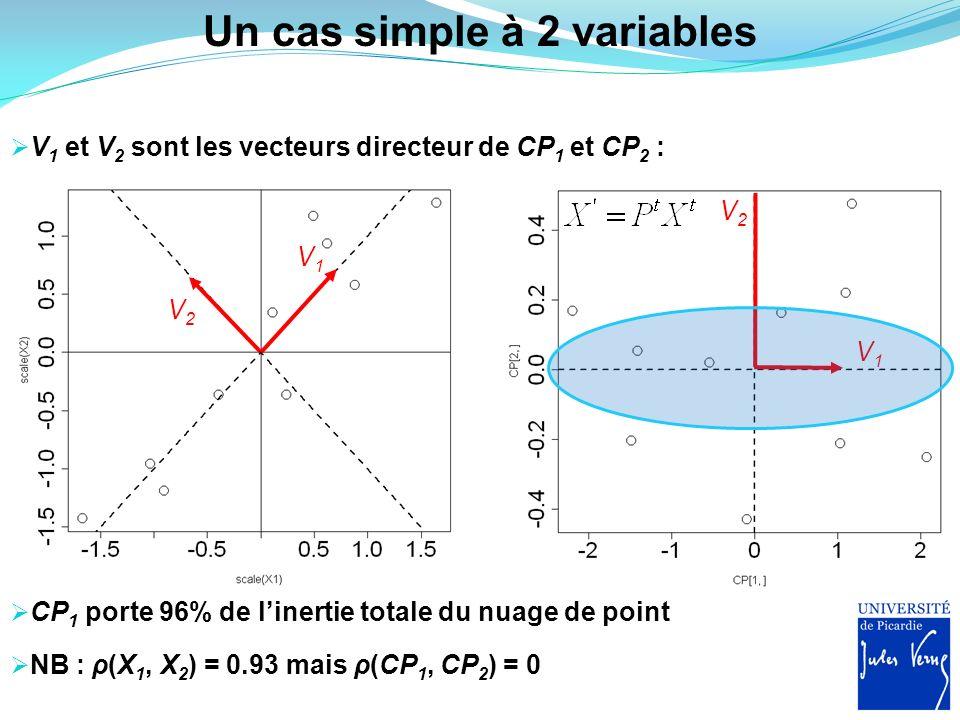 Un cas simple à 2 variables V 1 et V 2 sont les vecteurs directeur de CP 1 et CP 2 : V1V1 V2V2 NB : ρ(X 1, X 2 ) = 0.93 mais ρ(CP 1, CP 2 ) = 0 V1V1 V