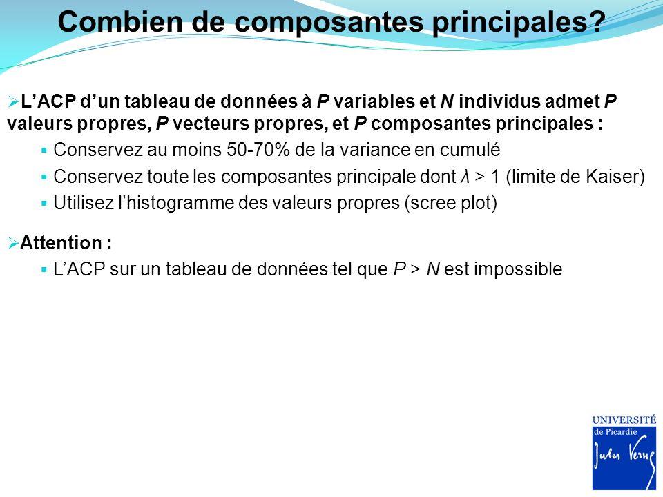 Combien de composantes principales? LACP dun tableau de données à P variables et N individus admet P valeurs propres, P vecteurs propres, et P composa