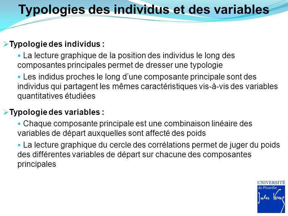 Typologies des individus et des variables Typologie des individus : La lecture graphique de la position des individus le long des composantes principa