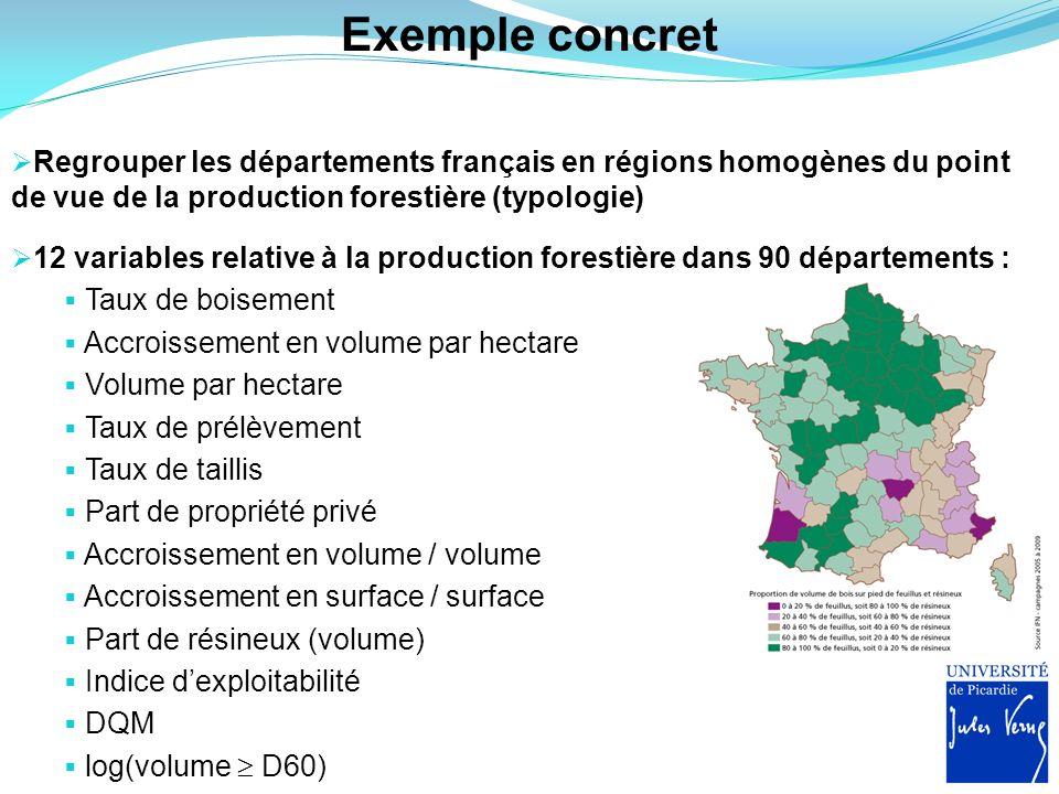 Exemple concret Regrouper les départements français en régions homogènes du point de vue de la production forestière (typologie) 12 variables relative