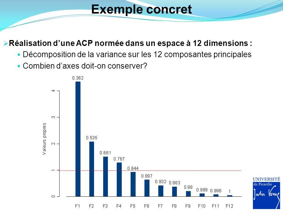 Exemple concret Réalisation dune ACP normée dans un espace à 12 dimensions : Décomposition de la variance sur les 12 composantes principales Combien d