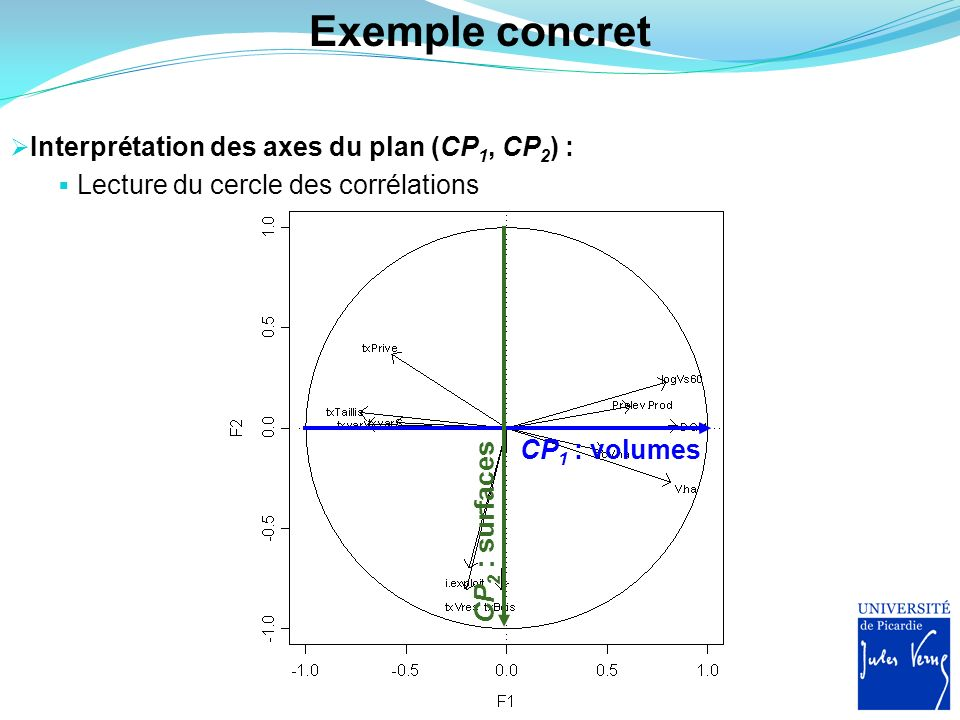 Exemple concret Interprétation des axes du plan (CP 1, CP 2 ) : Lecture du cercle des corrélations CP 1 : volumes CP 2 : surfaces