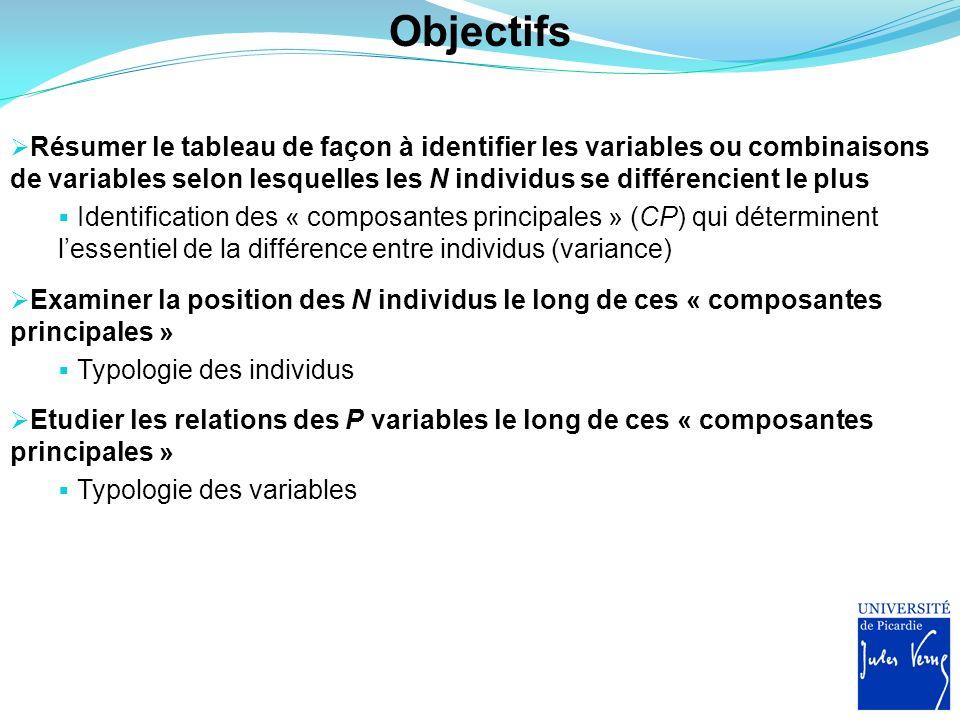 Objectifs Résumer le tableau de façon à identifier les variables ou combinaisons de variables selon lesquelles les N individus se différencient le plu