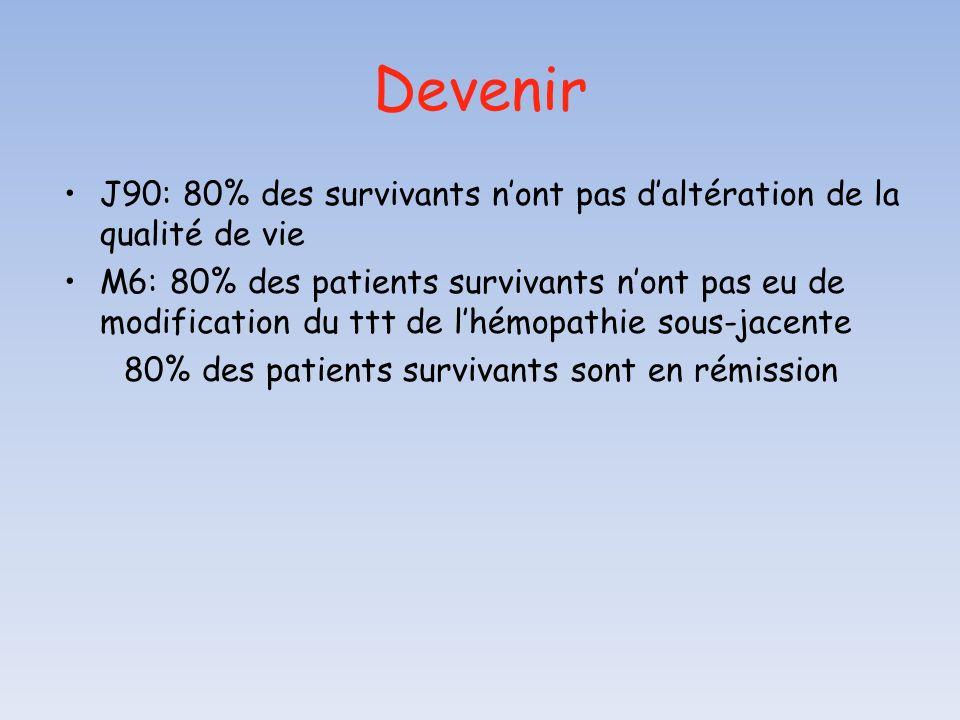 Devenir J90: 80% des survivants nont pas daltération de la qualité de vie M6: 80% des patients survivants nont pas eu de modification du ttt de lhémop
