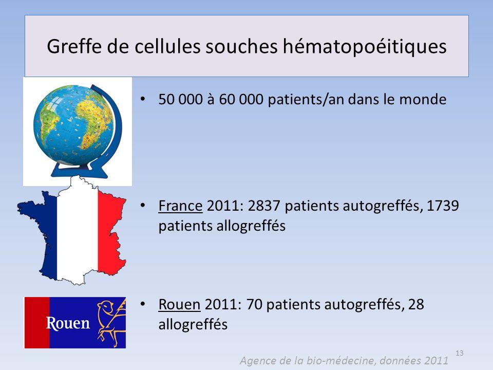 Greffe de cellules souches hématopoéitiques 50 000 50 000 à 60 000 patients/an dans le monde France 2011: 2837 patients autogreffés, 1739 patients all
