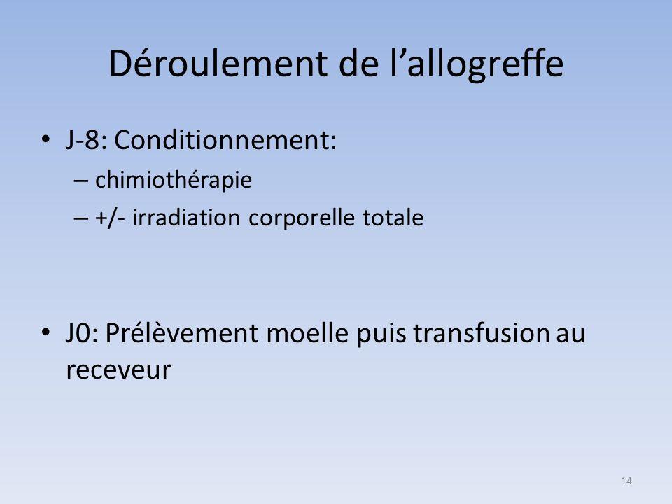 Déroulement de lallogreffe J-8: Conditionnement: – chimiothérapie – +/- irradiation corporelle totale J0: Prélèvement moelle puis transfusion au recev