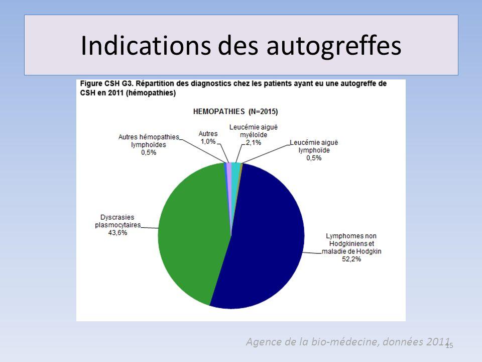 Indications des autogreffes Agence de la bio-médecine, données 2011 15
