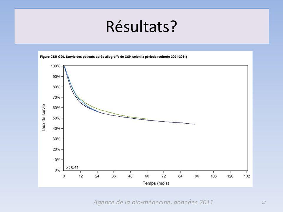 Résultats? 17 Agence de la bio-médecine, données 2011