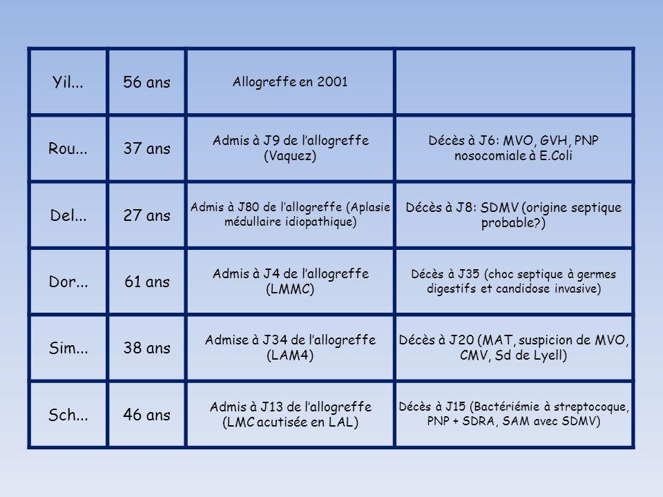 Yil...56 ans Allogreffe en 2001 Rou...37 ans Admis à J9 de lallogreffe (Vaquez) Décès à J6: MVO, GVH, PNP nosocomiale à E.Coli Del...27 ans Admis à J8