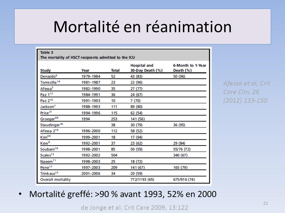 Mortalité en réanimation Mortalité greffé: >90 % avant 1993, 52% en 2000 21 Afessa et al, Crit Care Clin, 26 (2012) 133-150 de Jonge et al. Crit Care