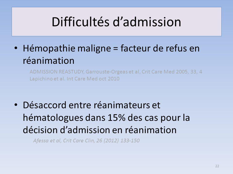 Difficultés dadmission Hémopathie maligne = facteur de refus en réanimation Désaccord entre réanimateurs et hématologues dans 15% des cas pour la déci