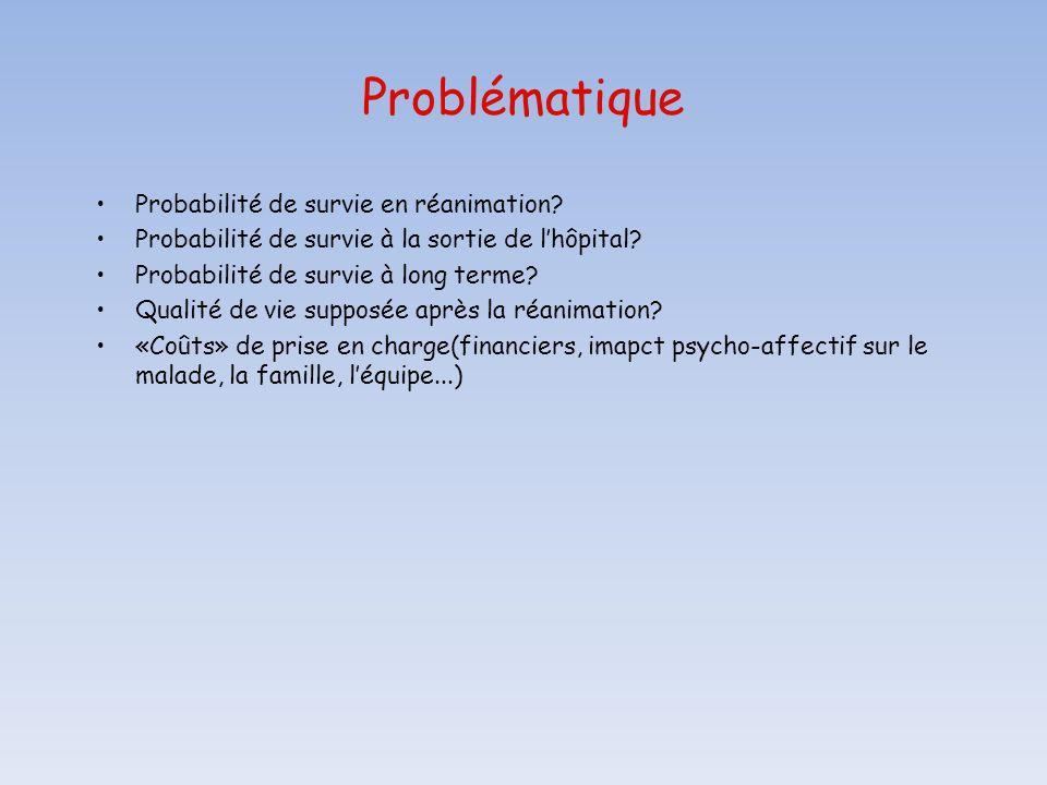 Problématique Probabilité de survie en réanimation? Probabilité de survie à la sortie de lhôpital? Probabilité de survie à long terme? Qualité de vie