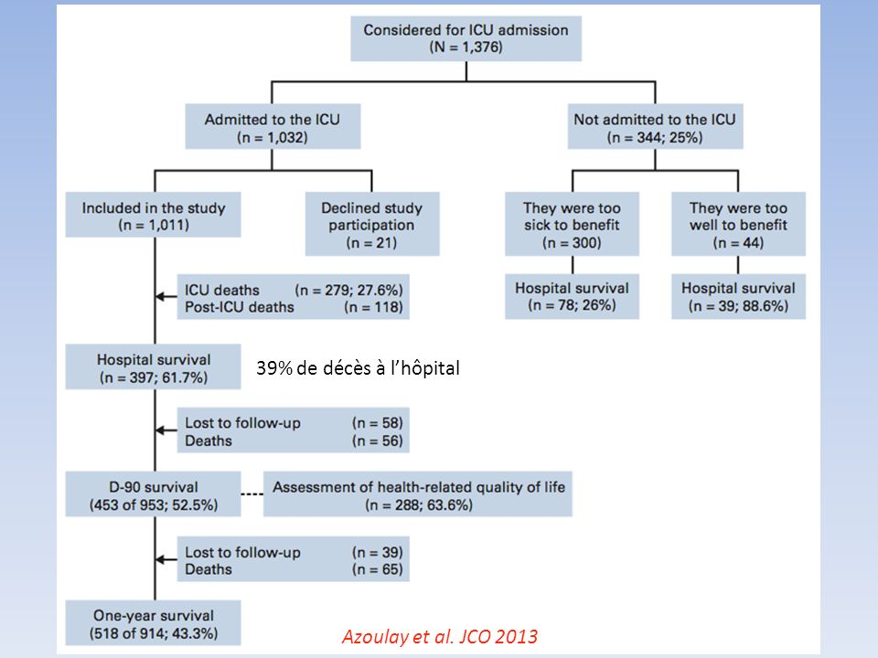 Azoulay et al. JCO 2013