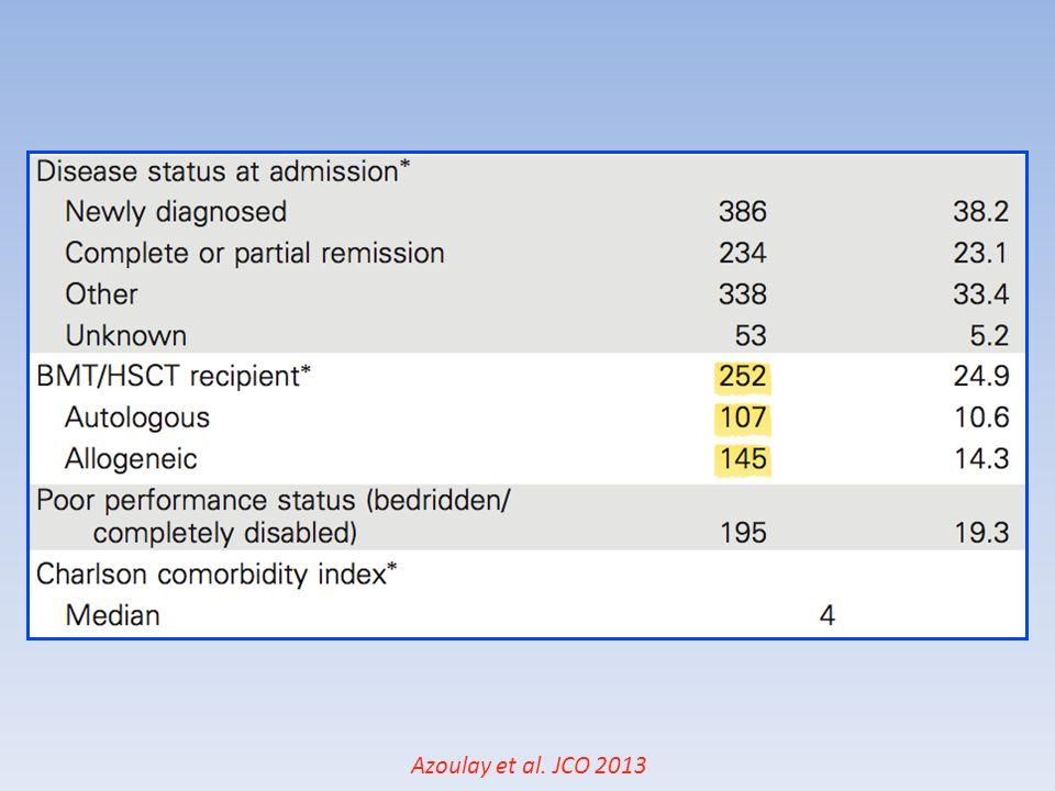 Complications post-greffe Non-infectieuses – Précoces: GVH aigue +++ Maladie veino-occlusive hépatique Liées au conditionnement Rejet de greffe (<2%) – Tardives: GVH chronique BOOP Liées au conditionnement Infectieuses 18 Afessa et al, Crit Care Clin, 26 (2012) 133-150