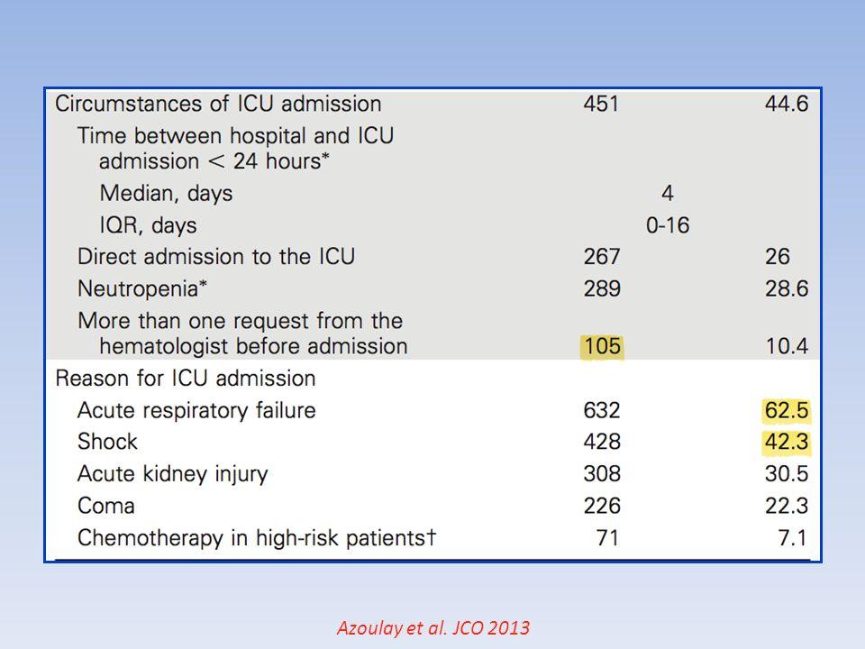 Complications infectieuses Infections bactériennes Candida/ Aspergillus CMV Pneumocystis Aspergillus Infections virales Germes encapsulés J 0 J 30 J 100 Neutropénie Déficit de limmunité cellulaire Déficit de limmunité humorale et cellulaire Dysfonction de système réticulo-endothéliale 19 Afessa et al, Crit Care Clin, 26 (2012) 133-150