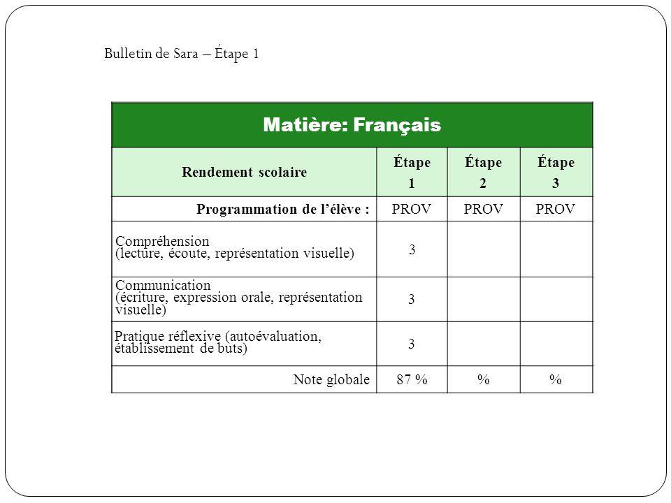 Matière: Français Rendement scolaire Étape 1 Étape 2 Étape 3 Programmation de lélève :PROV Compréhension (lecture, écoute, représentation visuelle) 3