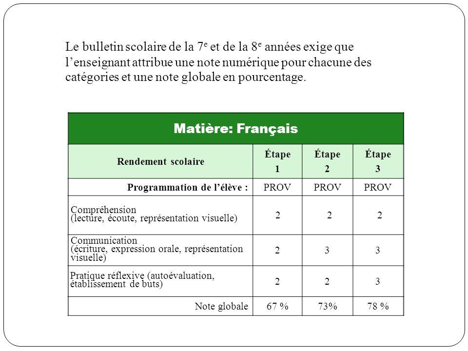 Matière: Français Rendement scolaire Étape 1 Étape 2 Étape 3 Programmation de lélève :PROV Compréhension (lecture, écoute, représentation visuelle) 22
