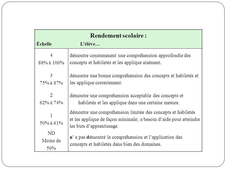Rendement scolaire : ÉchelleLélève… 4 88% à100% démontre constamment une compréhension approfondie des concepts et habiletés et les applique aisément.