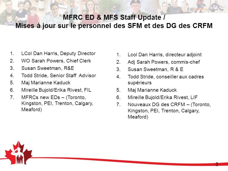 3 MFRC ED & MFS Staff Update / Mises à jour sur le personnel des SFM et des DG des CRFM 1.LCol Dan Harris, Deputy Director 2.WO Sarah Powers, Chief Clerk 3.Susan Sweetman, R&E 4.Todd Stride, Senior Staff Advisor 5.Maj Marianne Kaduck 6.Mireille Bujold/Erika Rivest, FIL 7.MFRCs new EDs – (Toronto, Kingston, PEI, Trenton, Calgary, Meaford) 1.Lcol Dan Harris, directeur adjoint 2.Adj Sarah Powers, commis-chef 3.Susan Sweetman, R & E 4.Todd Stride, conseiller aux cadres supérieurs 5.Maj Marianne Kaduck 6.Mireille Bujold/Erika Rivest, LIF 7.Nouveaux DG des CRFM – (Toronto, Kingston, PEI, Trenton, Calgary, Meaford)