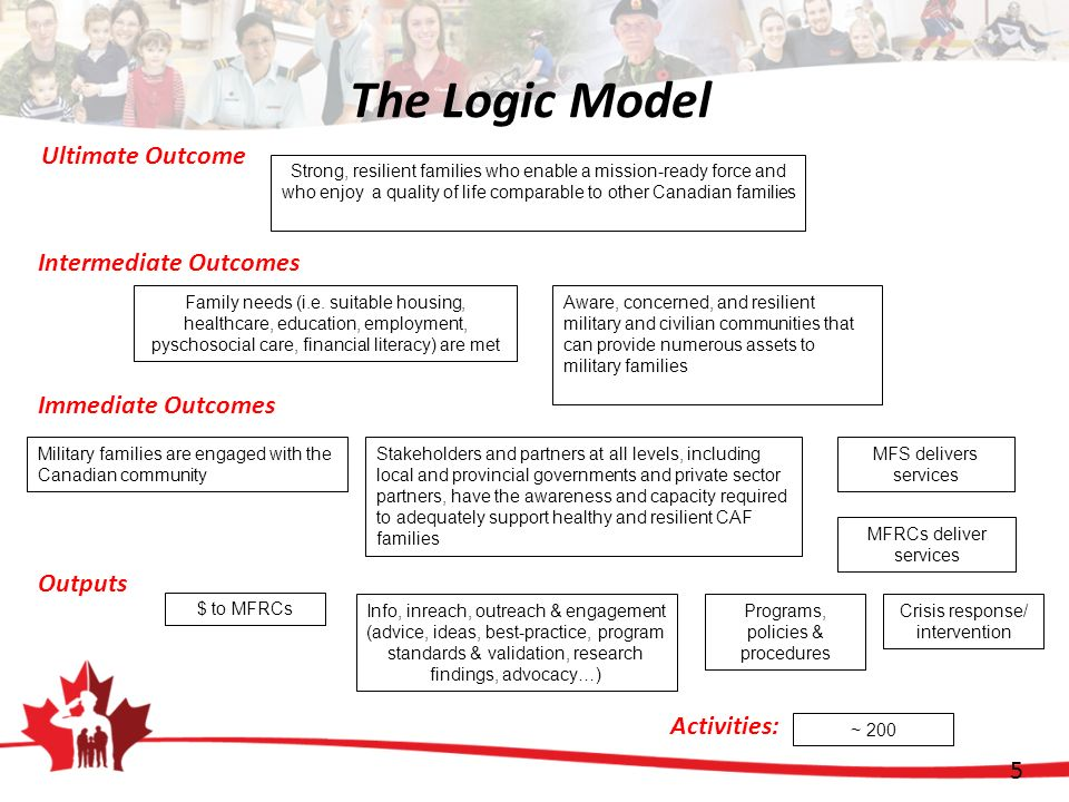 5 The Logic Model Ultimate Outcome Intermediate Outcomes Immediate Outcomes Outputs Strong, resilient families who enable a mission-ready force and wh