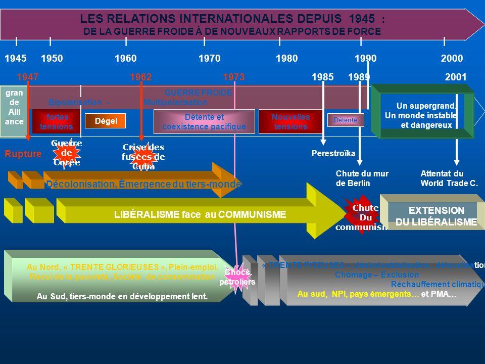 LES RELATIONS INTERNATIONALES DEPUIS 1945 : DE LA GUERRE FROIDE À DE NOUVEAUX RAPPORTS DE FORCE | | | | | | | 1945 1950 19601970 1980 19902000 LIBÉRAL