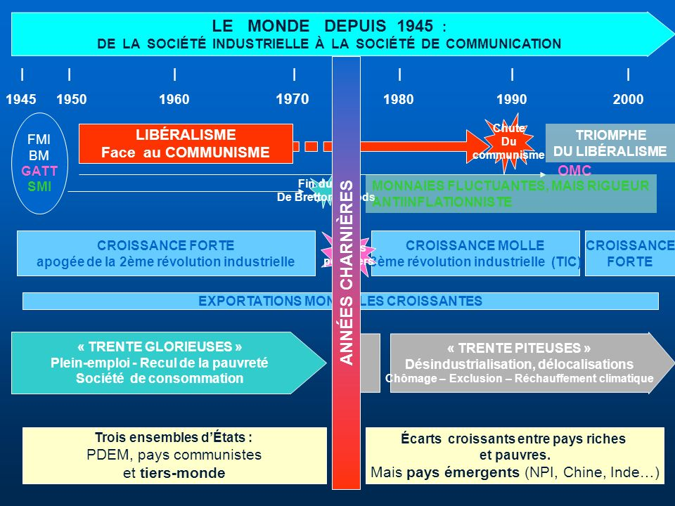 LE MONDE DEPUIS 1945 : DE LA SOCIÉTÉ INDUSTRIELLE À LA SOCIÉTÉ DE COMMUNICATION | | | | | | | 1945 1950 1960 1970 1980 19902000 FMI BM GATT SMI OMC LI
